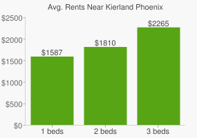 Graph of average rent prices for Kierland Phoenix