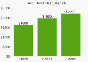 Graph of average rent prices for Saanich