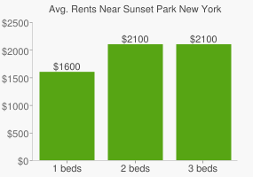 Graph of average rent prices for Sunset Park New York