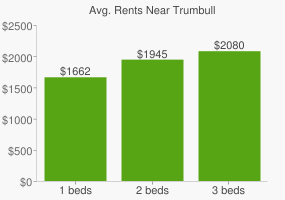 Graph of average rent prices for Trumbull