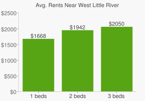 Graph of average rent prices for West Little River