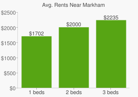 Graph of average rent prices for Markham