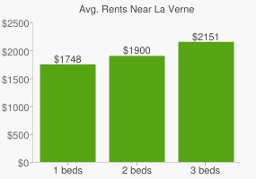 Graph of average rent prices for La Verne