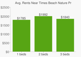 Graph of average rent prices for Times Beach Nature Preserve