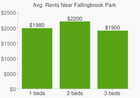 Graph of average rent prices for Fallingbrook Park