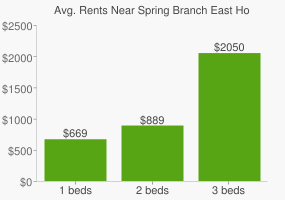 Graph of average rent prices for Spring Branch East Houston