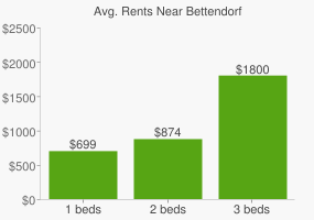 Graph of average rent prices for Bettendorf