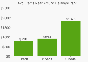 Graph of average rent prices for Amund Reindahl Park