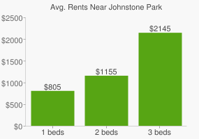 Graph of average rent prices for Johnstone Park