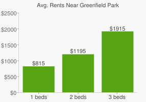 Graph of average rent prices for Greenfield Park