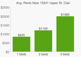 Graph of average rent prices for 15241 Upper St. Clair
