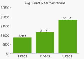 Graph of average rent prices for Westerville