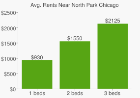 Graph of average rent prices for North Park Chicago