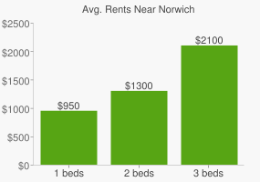 Graph of average rent prices for Norwich