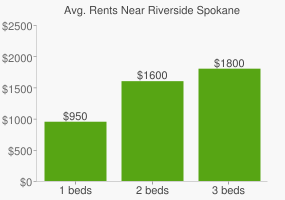Graph of average rent prices for Riverside Spokane