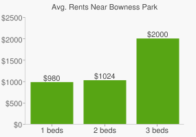 Graph of average rent prices for Bowness Park