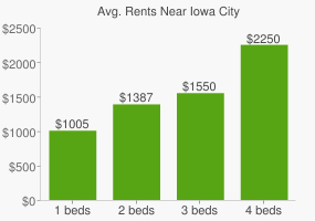 Graph of average rent prices for Iowa City