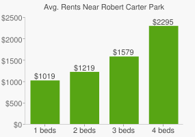 Graph of average rent prices for Robert Carter Park