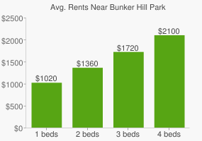 Graph of average rent prices for Bunker Hill Park