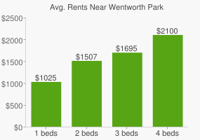 Graph of average rent prices for Wentworth Park