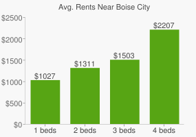Graph of average rent prices for Boise City