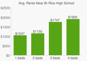 Graph of average rent prices for Br Rice High School