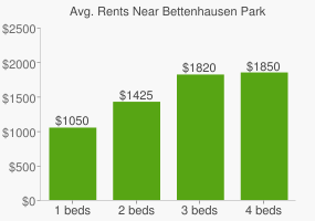Graph of average rent prices for Bettenhausen Park