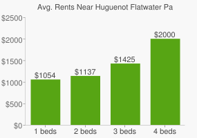 Graph of average rent prices for Huguenot Flatwater Park