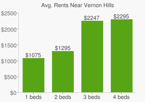 Graph of average rent prices for Vernon Hills