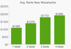 Graph of average rent prices for Waxahachie