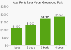 Graph of average rent prices for Mount Greenwood Park