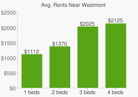 Graph of average rent prices for Westmont