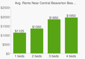 Graph of average rent prices for Central Beaverton Beaverton