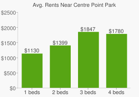Graph of average rent prices for Centre Point Park