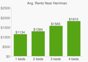 Graph of average rent prices for Herriman