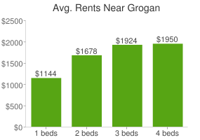 Graph of average rent prices for Grogan
