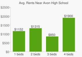 Graph of average rent prices for Avon High School