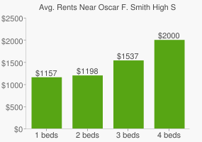 Graph of average rent prices for Oscar F. Smith High School