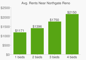 Graph of average rent prices for Northgate Reno