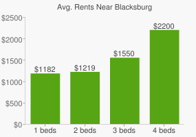 Graph of average rent prices for Blacksburg