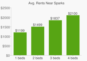 Graph of average rent prices for Sparks