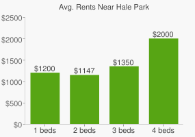 Graph of average rent prices for Hale Park