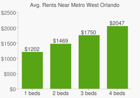 Graph of average rent prices for Metro West Orlando