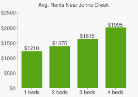 Graph of average rent prices for Johns Creek