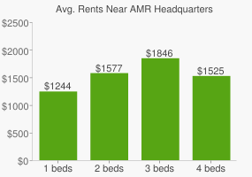 Graph of average rent prices for AMR Headquarters