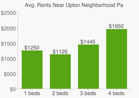 Graph of average rent prices for Upton Neighborhood Park