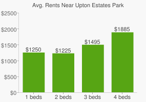 Graph of average rent prices for Upton Estates Park