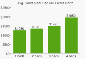 Graph of average rent prices for Red Mill Farms North Park