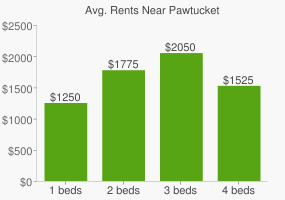 Graph of average rent prices for Pawtucket