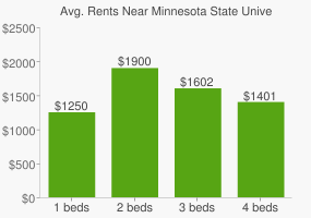 Graph of average rent prices for Minnesota State University - Mankato